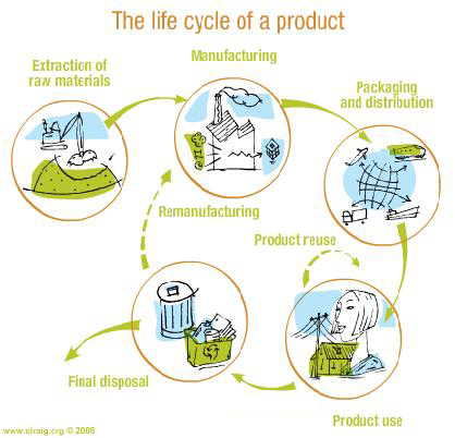 CompleteProductLifecycle